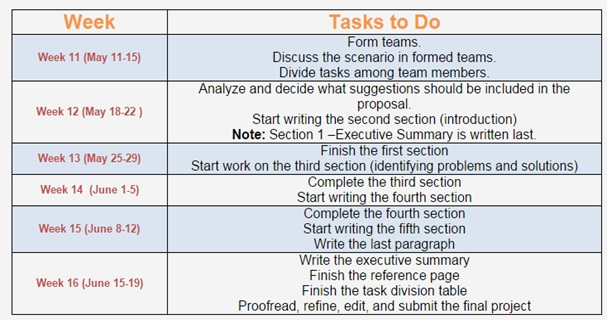 dissertation week by week Although many students allow themselves months to write their dissertation, it is actually possible to complete the whole project in a week the key factor in doing this successfully is being strict with yourself, so use the following tips to help you get started.